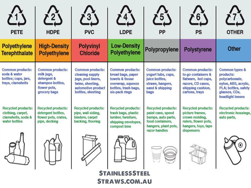Know Your Plastics Australia
